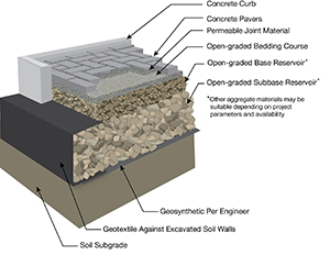Permeable Paver Cross-Section